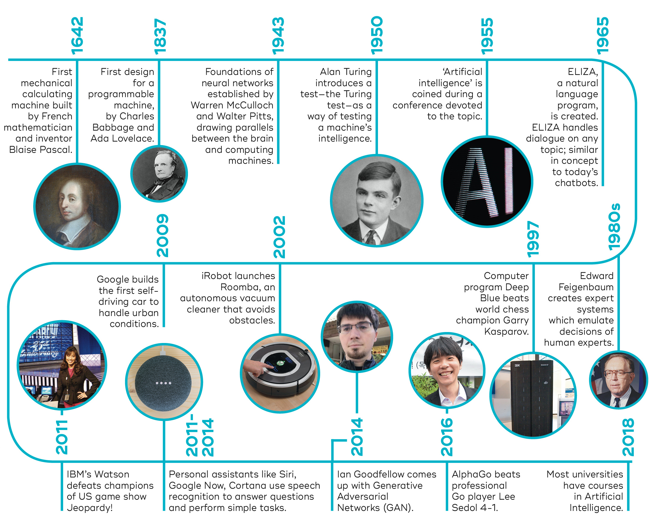 history of AI timeline